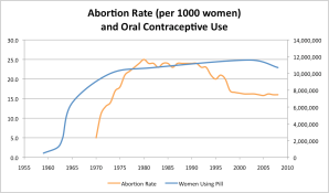 Abortion and Pill Correlation
